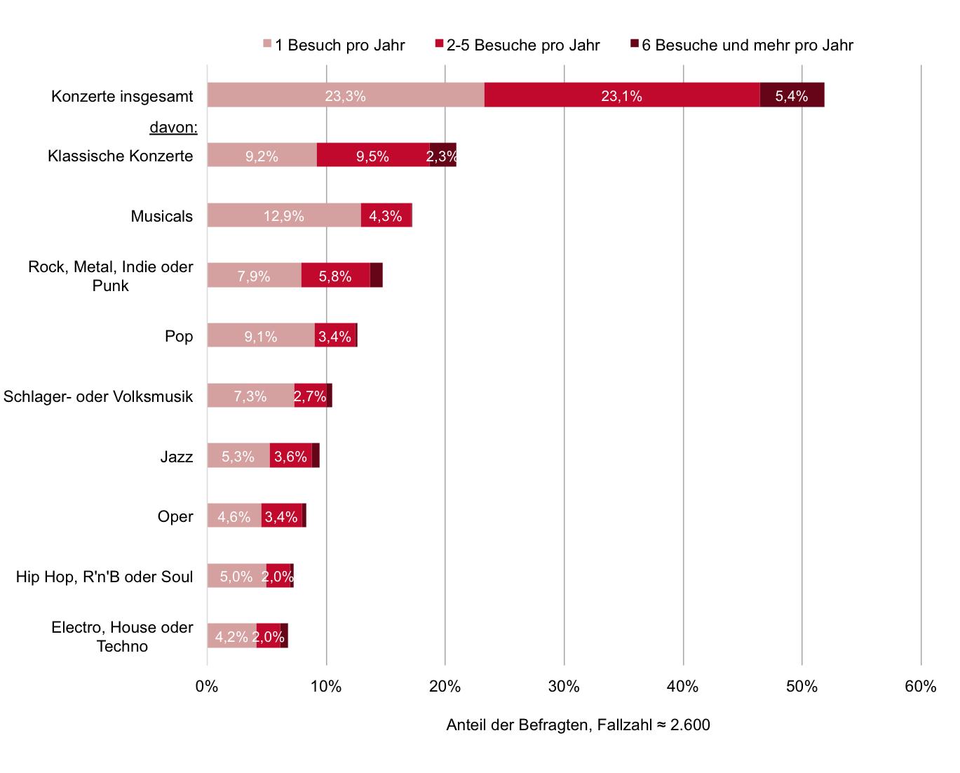 Ergebnisse | MUSIK | Kulturpartizipation